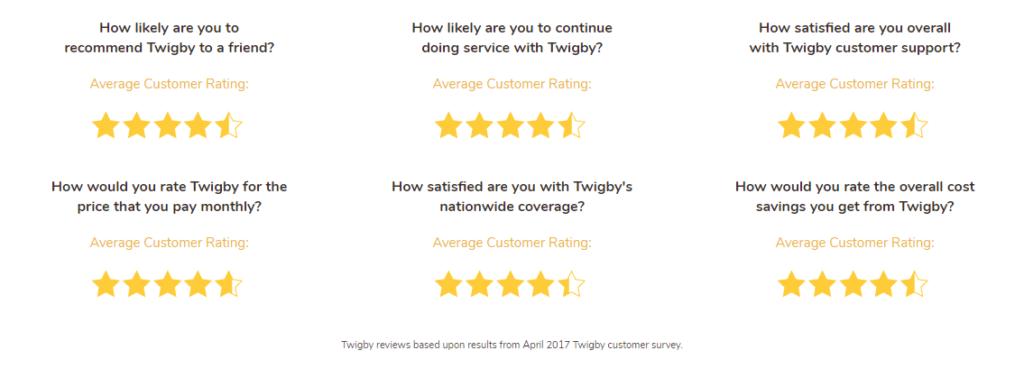twigby reviews