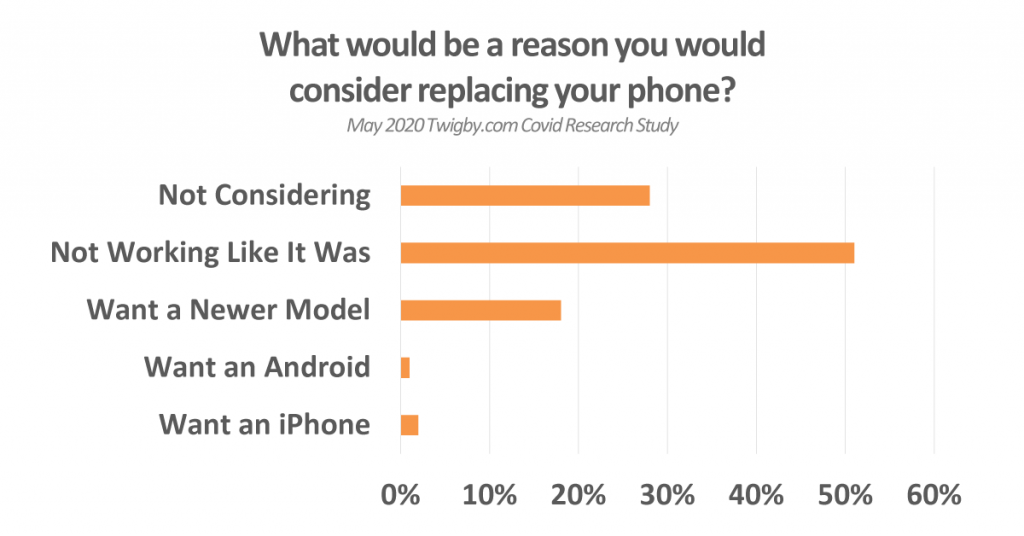 reason to replace phone