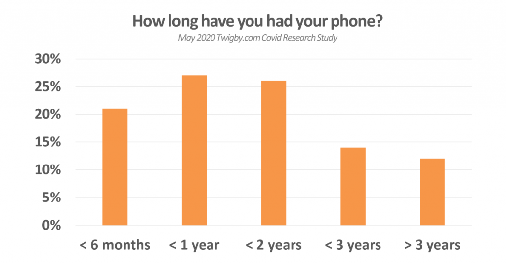 how long had phone
