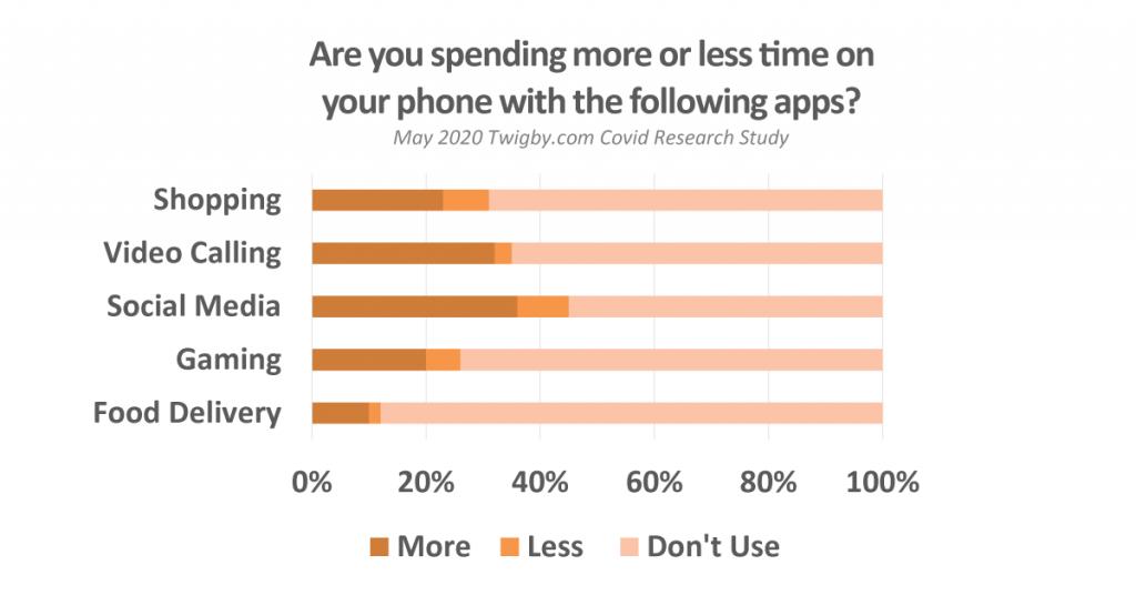 app usage covid-19