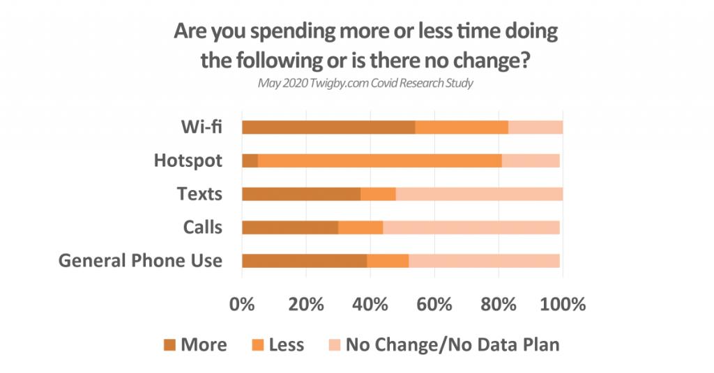 phone usage covid-19